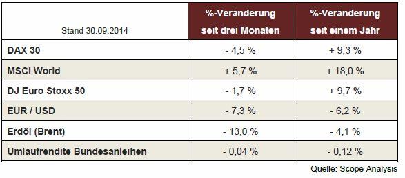 Tabelle mit Renditen wichtiger Indices