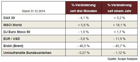 Renditen des Quartals 4 2014