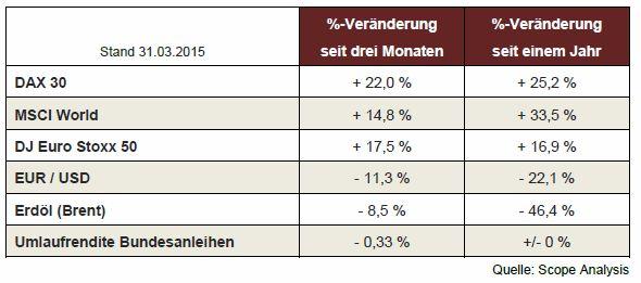 Renditen ausgewählter Indizes im 1. Quartal 2015